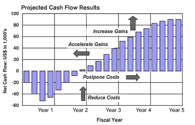 IT Business case expected cash flow results