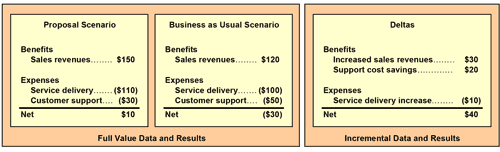 Fulll value and incremental IT action cost estimates