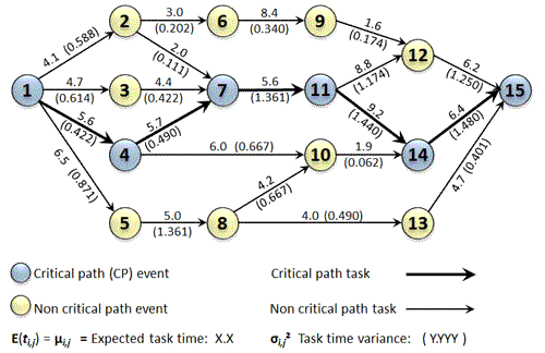 PERT Network For Example Calculations And Plotting.  Example Project Schedule