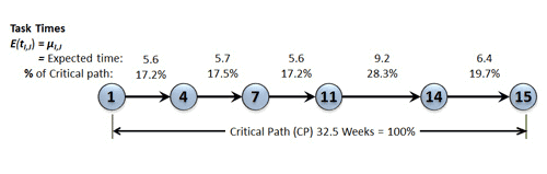 Critical path task time percentages