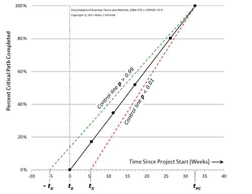 Placing control lines in progress chart