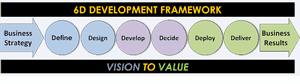 6D Business Case Framework, 6 stages
