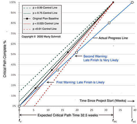 Schmidt chart tracks project progress with statistical process control, warns early for late finish.